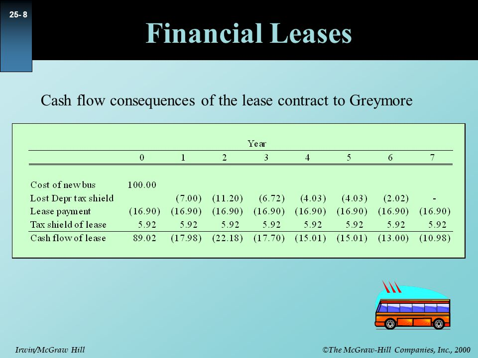 © The McGraw-Hill Companies, Inc., 2000 Irwin/McGraw Hill Financial Leases Cash flow consequences of the lease contract to Greymore