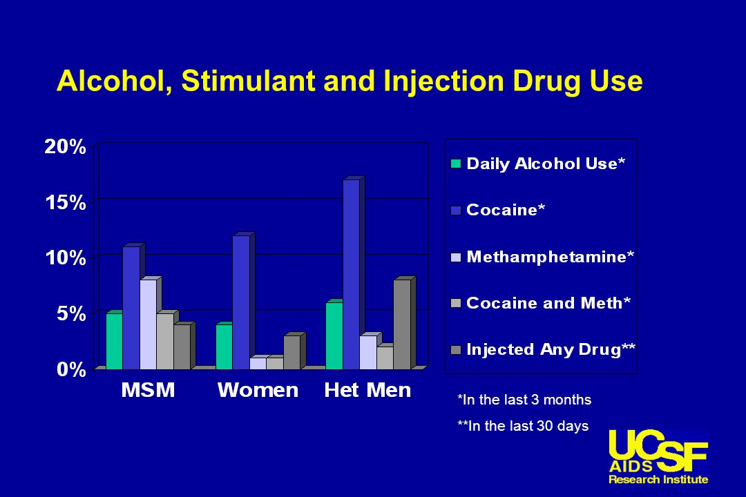Alcohol, Stimulant and Injection Drug Use *In the last 3 months **In the last 30 days