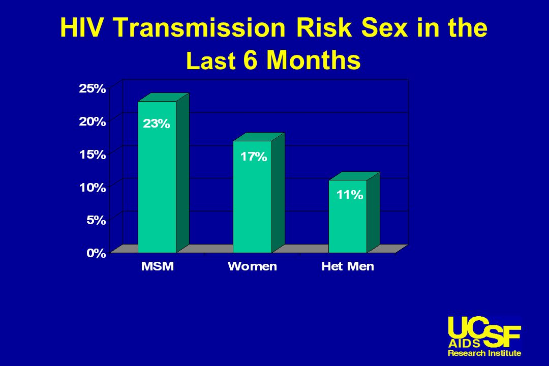 HIV Transmission Risk Sex in the Last 6 Months