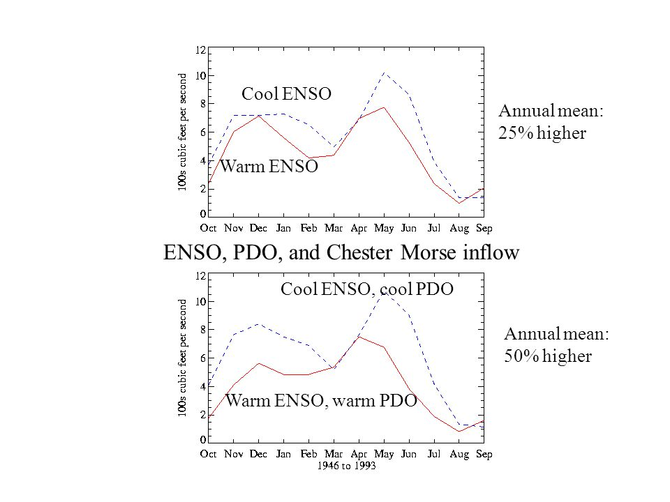 Warm ENSO, warm PDO Warm ENSO Cool ENSO Cool ENSO, cool PDO Annual mean: 50% higher Annual mean: 25% higher ENSO, PDO, and Chester Morse inflow
