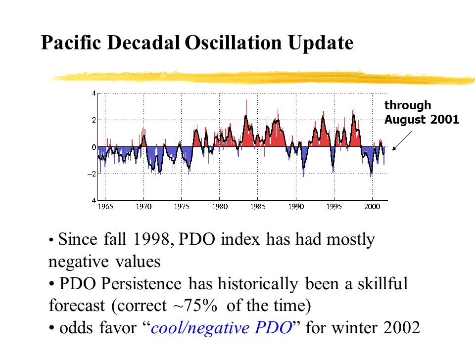 Pacific Decadal Oscillation Update Since fall 1998, PDO index has had mostly negative values PDO Persistence has historically been a skillful forecast (correct ~75% of the time) odds favor cool/negative PDO for winter 2002 through August 2001