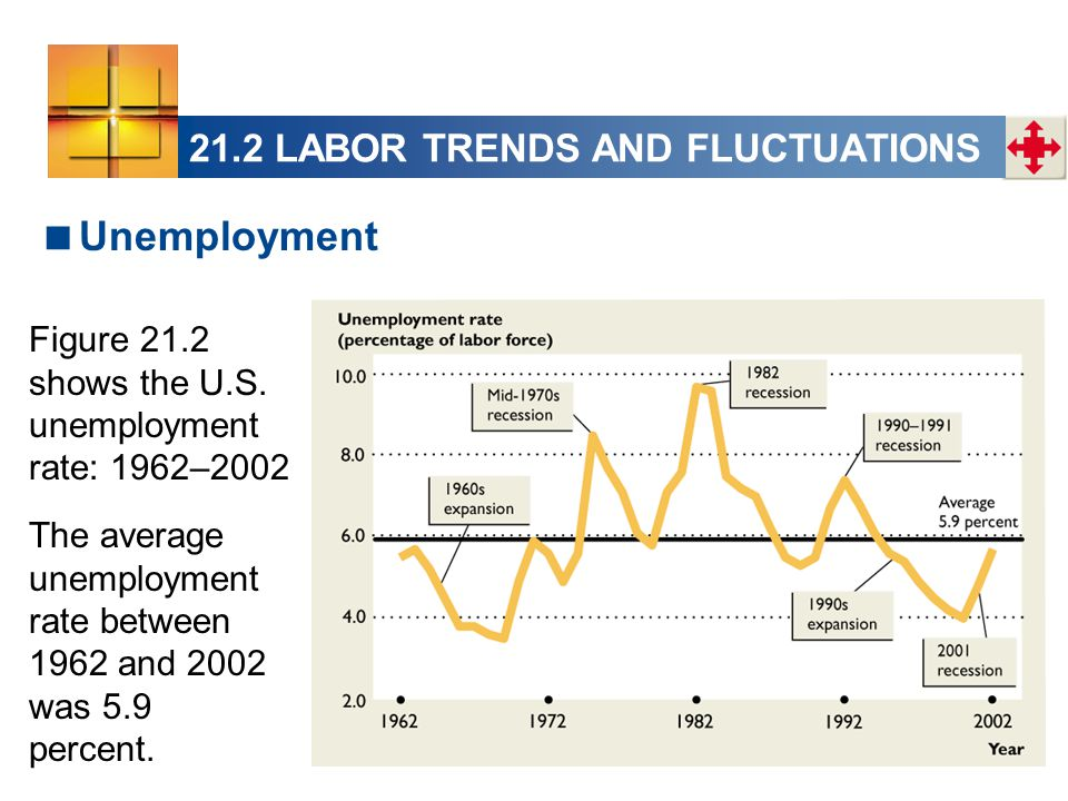 21.2 LABOR TRENDS AND FLUCTUATIONS  Unemployment Figure 21.2 shows the U.S.