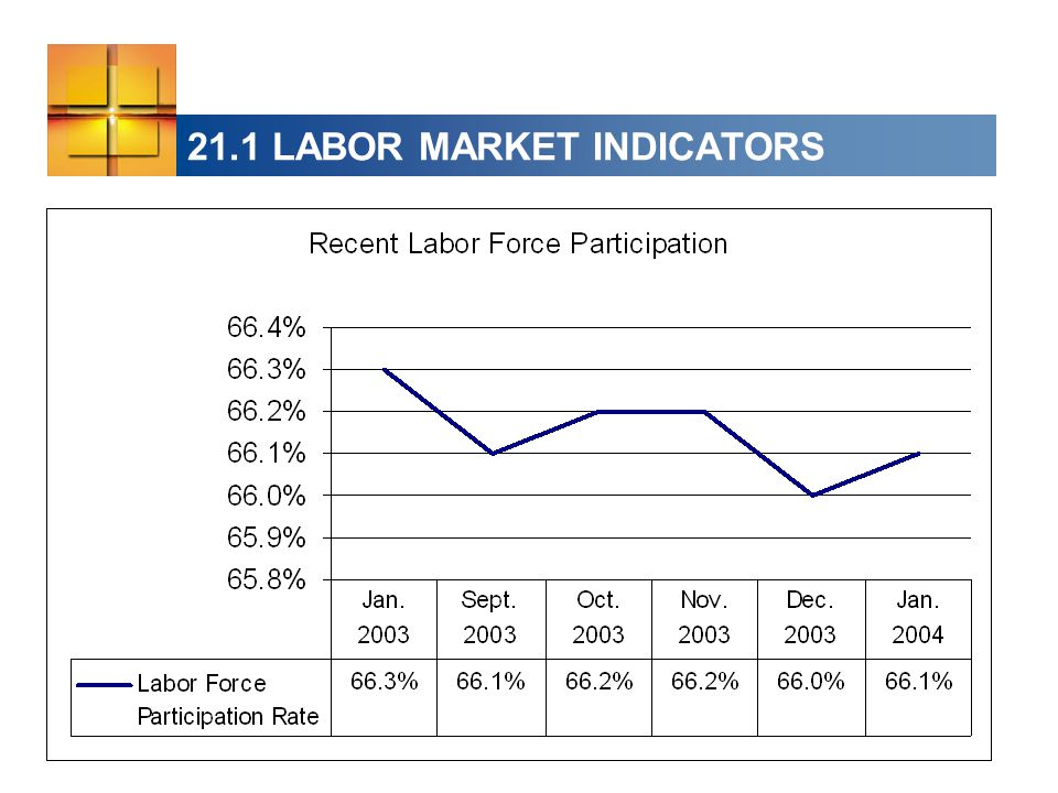 21.1 LABOR MARKET INDICATORS