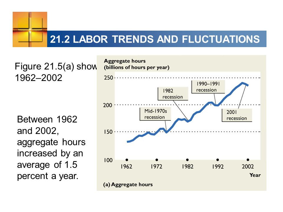 21.2 LABOR TRENDS AND FLUCTUATIONS Figure 21.5(a) shows aggregate hours: 1962–2002 Between 1962 and 2002, aggregate hours increased by an average of 1.5 percent a year.