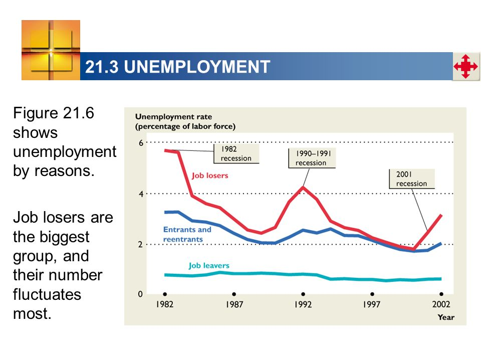 21.3 UNEMPLOYMENT Figure 21.6 shows unemployment by reasons.