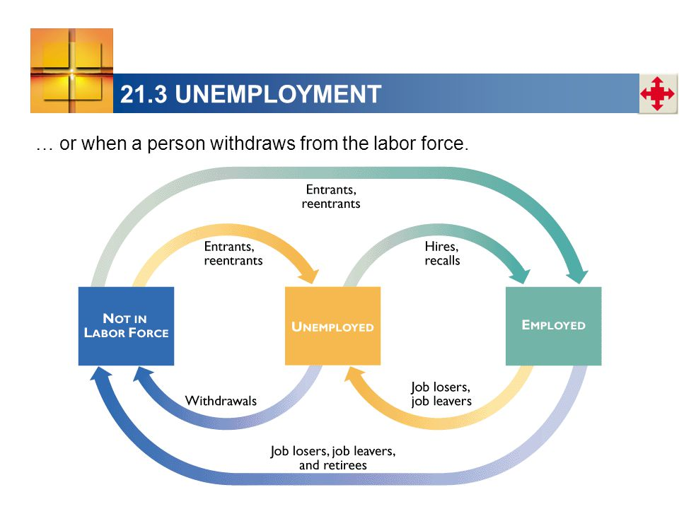 21.3 UNEMPLOYMENT … or when a person withdraws from the labor force.