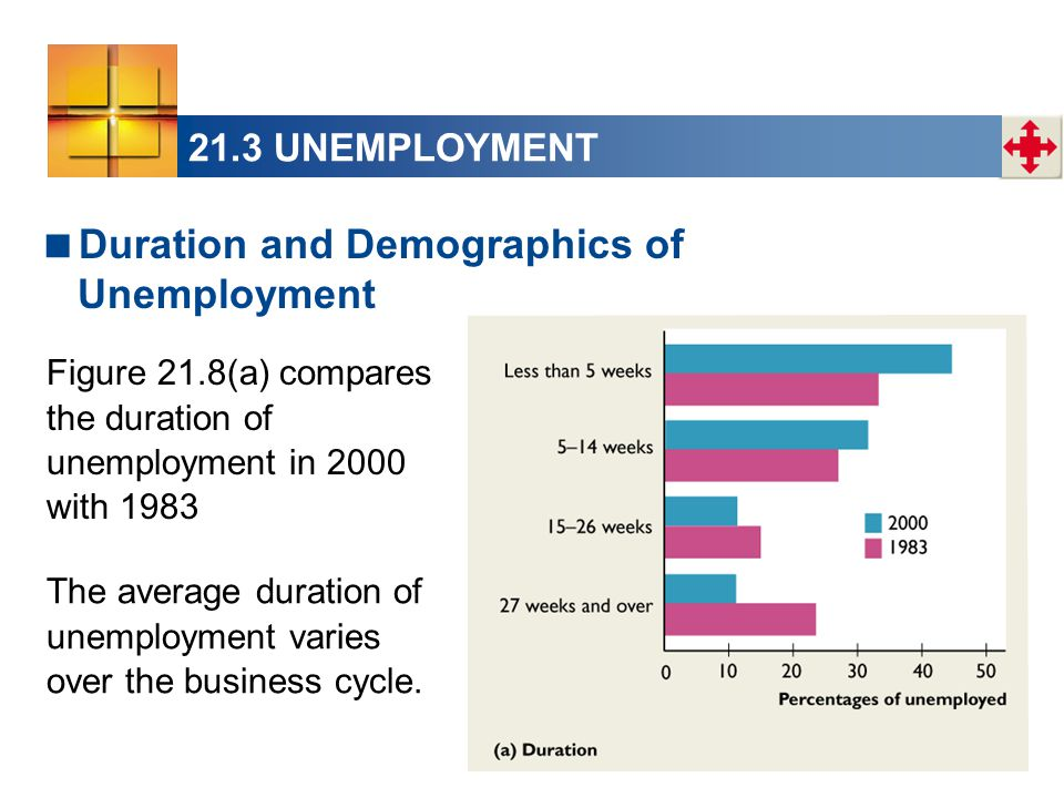 21.3 UNEMPLOYMENT  Duration and Demographics of Unemployment The average duration of unemployment varies over the business cycle.