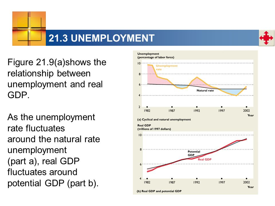 Figure 21.9(a)shows the relationship between unemployment and real GDP.