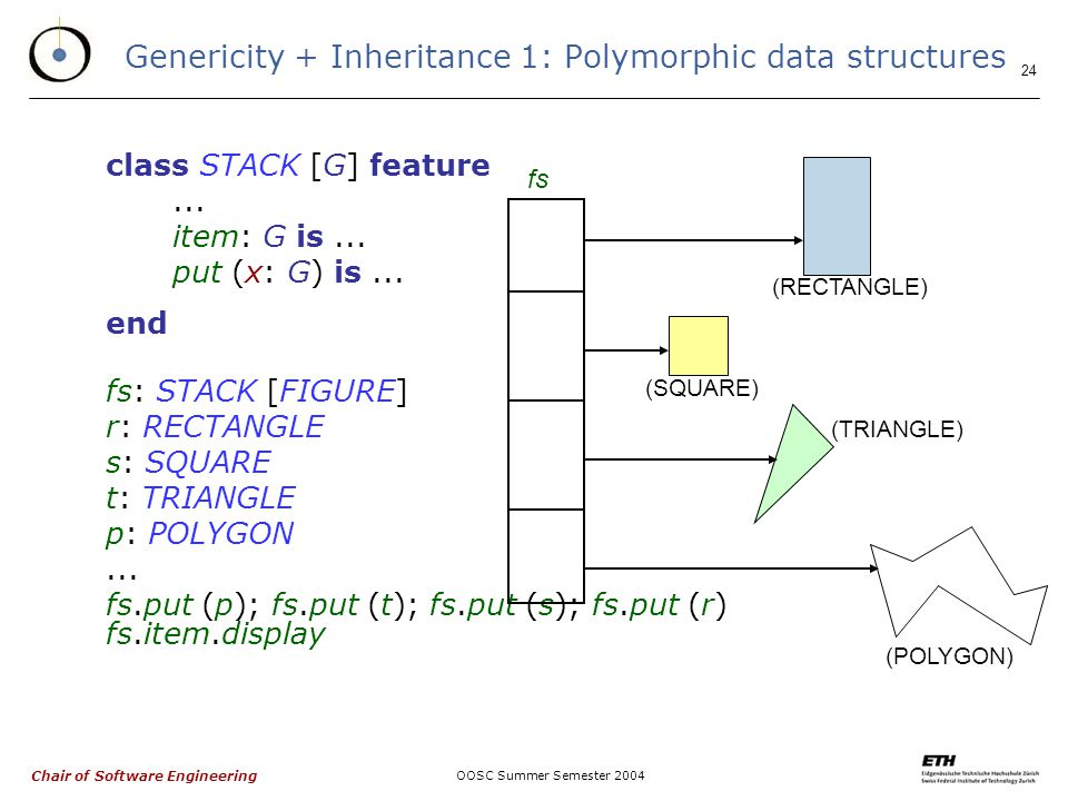 Chair of Software Engineering OOSC Summer Semester Genericity + Inheritance 1: Polymorphic data structures class STACK [G] feature...
