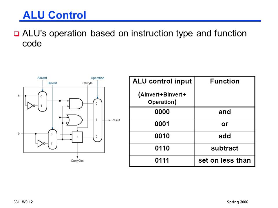 331 W9.12Spring 2006 ALU Control ALU control input ( Ainvert + Binvert + Operation ) Function 0000and 0001or 0010add 0110subtract 0111set on less than  ALU s operation based on instruction type and function code