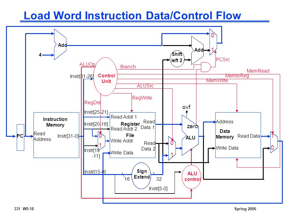 331 W9.18Spring 2006 Load Word Instruction Data/Control Flow Read Address Instr[31-0] Instruction Memory Add PC 4 Write Data Read Addr 1 Read Addr 2 Write Addr Register File Read Data 1 Read Data 2 ALU ovf zero RegWrite Data Memory Address Write Data Read Data MemWrite MemRead Sign Extend 1632 MemtoReg ALUSrc Shift left 2 Add PCSrc RegDst ALU control ALUOp Instr[5-0] Instr[15-0] Instr[25-21] Instr[20-16] Instr[15 -11] Control Unit Instr[31-26] Branch