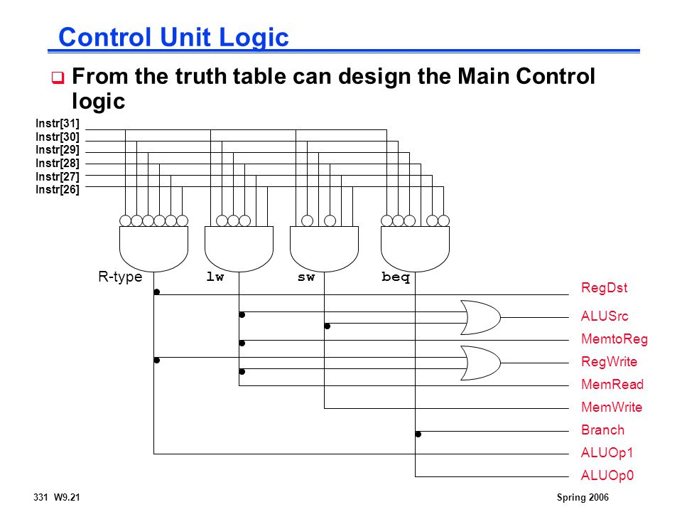 331 W9.21Spring 2006 Control Unit Logic  From the truth table can design the Main Control logic Instr[31] Instr[30] Instr[29] Instr[28] Instr[27] Instr[26] R-type lwswbeq RegDst ALUSrc MemtoReg RegWrite MemRead MemWrite Branch ALUOp1 ALUOp0