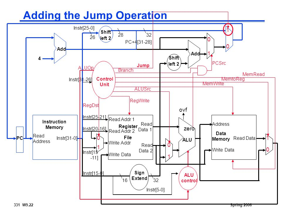 331 W9.22Spring 2006 Adding the Jump Operation Read Address Instr[31-0] Instruction Memory Add PC 4 Write Data Read Addr 1 Read Addr 2 Write Addr Register File Read Data 1 Read Data 2 ALU ovf zero RegWrite Data Memory Address Write Data Read Data MemWrite MemRead Sign Extend 1632 MemtoReg ALUSrc Shift left 2 Add PCSrc RegDst ALU control ALUOp Instr[5-0] Instr[15-0] Instr[25-21] Instr[20-16] Instr[15 -11] Control Unit Instr[31-26] Branch Shift left Jump 32 Instr[25-0] 26 PC+4[31-28] 28