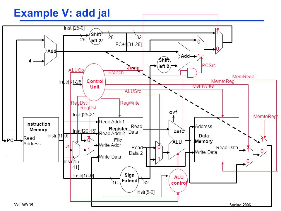 331 W9.35Spring 2006 Example V: add jal Read Address Instr[31-0] Instruction Memory Add PC 4 Write Data Read Addr 1 Read Addr 2 Write Addr Register File Read Data 1 Read Data 2 ALU ovf zero RegWrite Data Memory Address Write Data Read Data MemWrite MemRead Sign Extend 1632 MemtoReg ALUSrc Shift left 2 Add PCSrc RegDst ALU control ALUOp Instr[5-0] Instr[15-0] Instr[25-21] Instr[20-16] Instr[15 -11] Control Unit Instr[31-26] Branch Shift left Jump 32 Instr[25-0] 26 PC+4[31-28] RegDst1 1 0 MemtoReg1