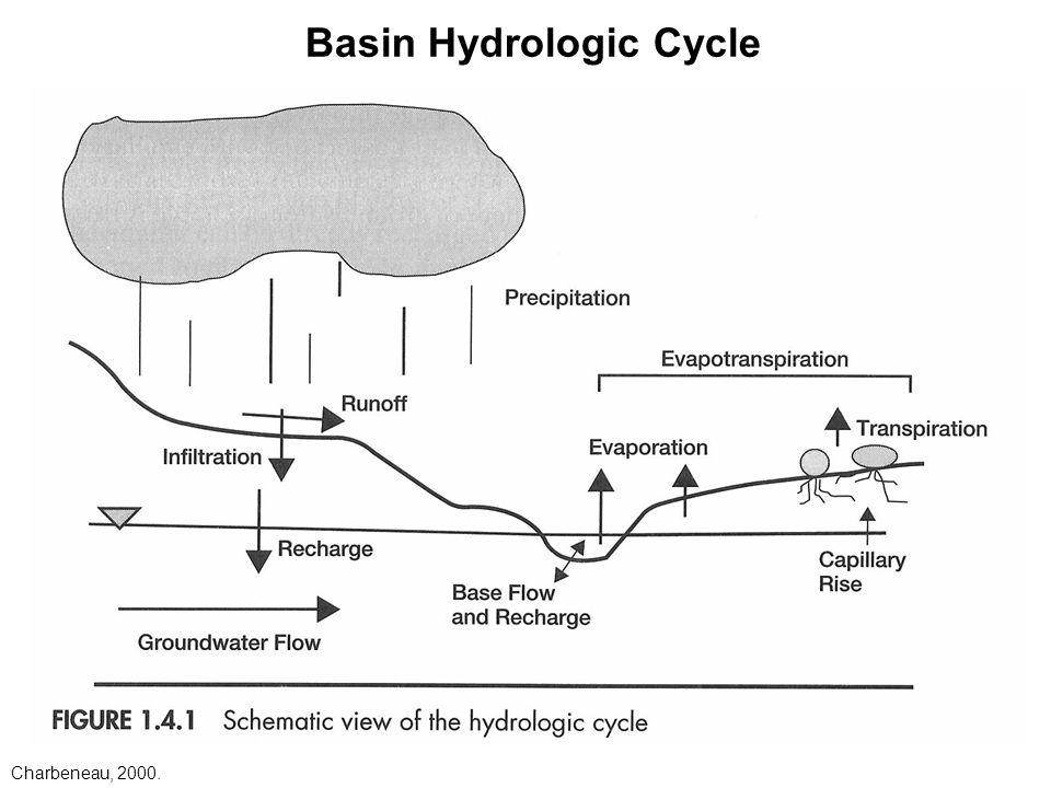 One estimate of global water distribution Volume 1000 km 3 – Hydrologic Cycle Worksheet