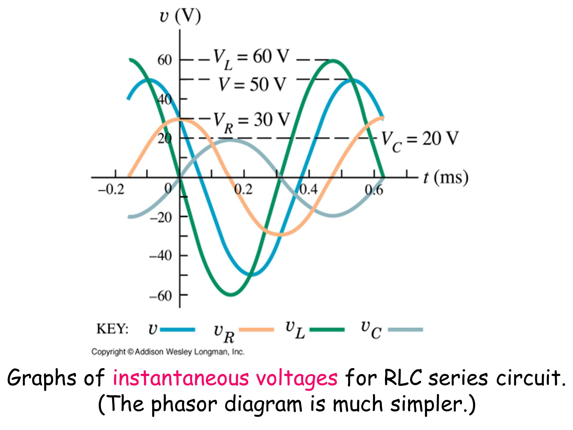 Phasors and acsec 311 resistance and reactancesec 312 rlc 11 graphs of instantaneous voltages for rlc series circuit the phasor diagram is much simpler pooptronica Gallery
