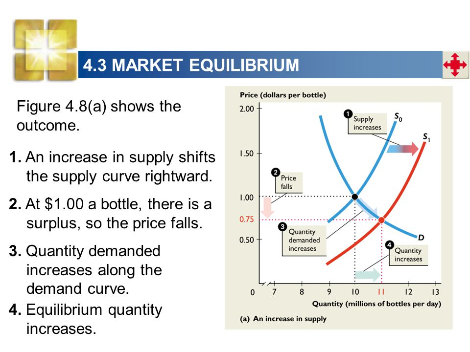 4.3 MARKET EQUILIBRIUM Figure 4.8(a) shows the outcome.