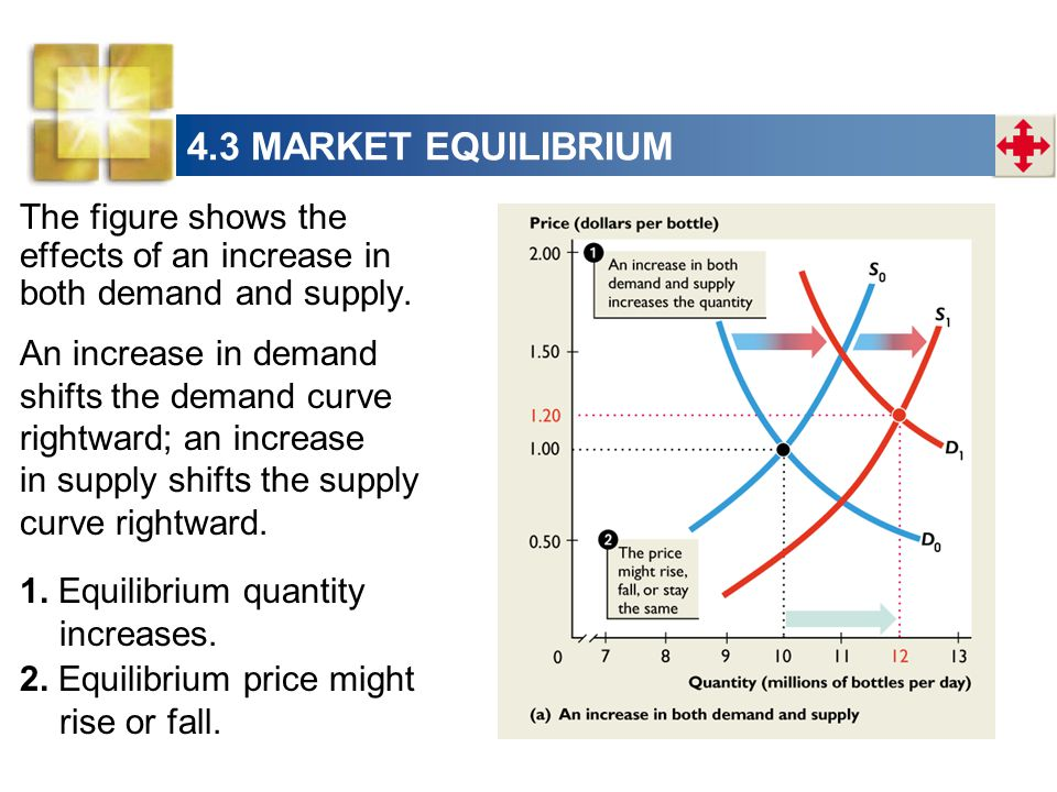 4.3 MARKET EQUILIBRIUM The figure shows the effects of an increase in both demand and supply.