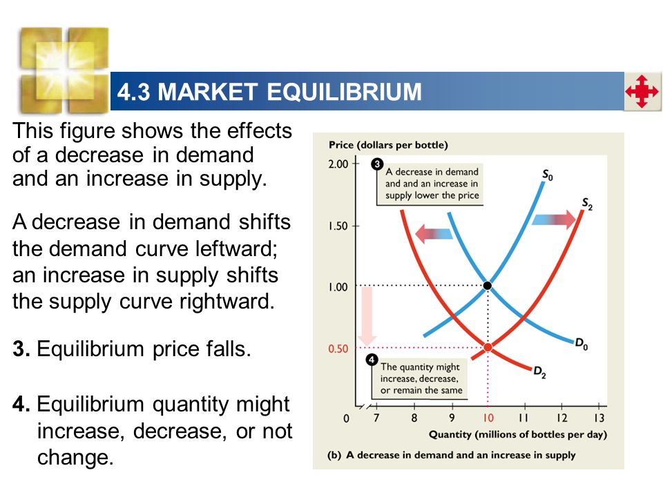 4.3 MARKET EQUILIBRIUM This figure shows the effects of a decrease in demand and an increase in supply.