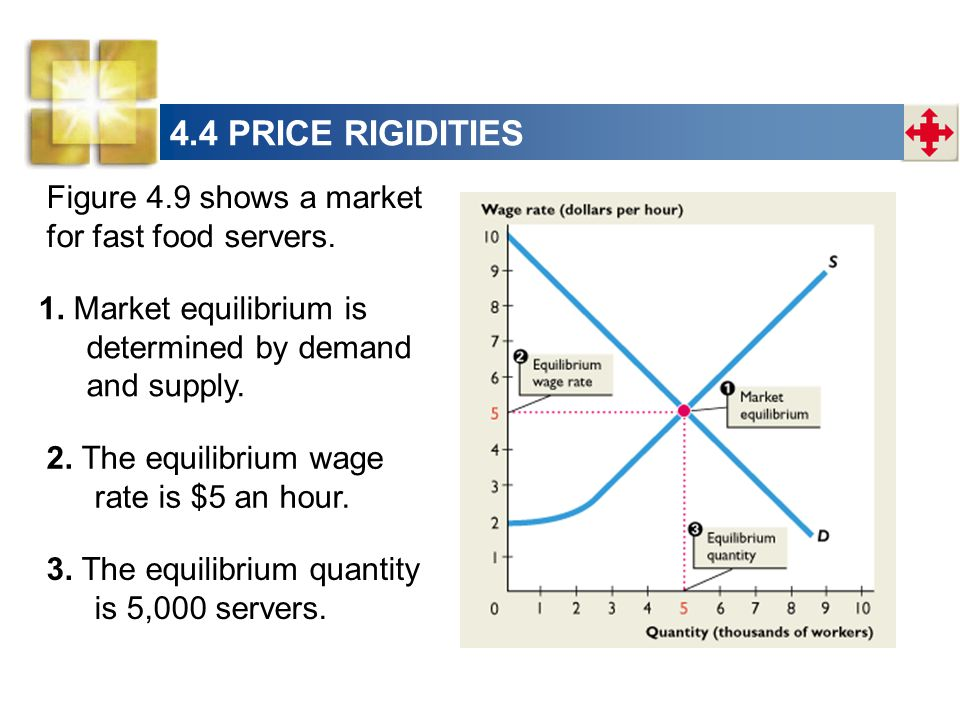 Figure 4.9 shows a market for fast food servers. 1.