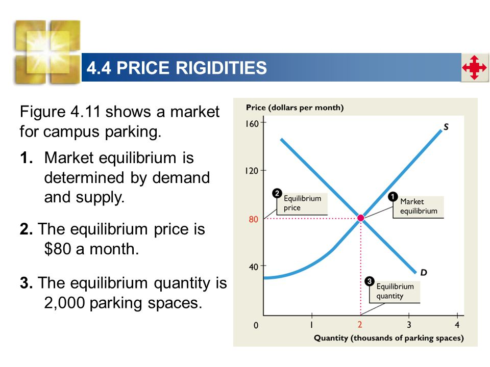 Figure 4.11 shows a market for campus parking.