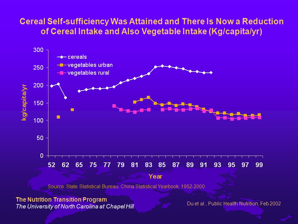 The Nutrition Transition Program The University of North Carolina at Chapel Hill Du et al., Public Health Nutrition, Feb 2002 Cereal Self-sufficiency Was Attained and There Is Now a Reduction of Cereal Intake and Also Vegetable Intake (Kg/capita/yr) Source: State Statistical Bureau, China Statistical Yearbook,