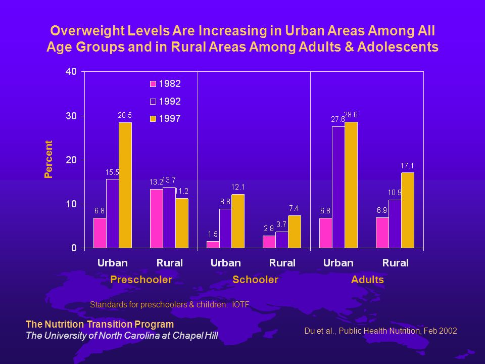 The Nutrition Transition Program The University of North Carolina at Chapel Hill Du et al., Public Health Nutrition, Feb 2002 Overweight Levels Are Increasing in Urban Areas Among All Age Groups and in Rural Areas Among Adults & Adolescents Standards for preschoolers & children: IOTF PreschoolerAdultsSchooler