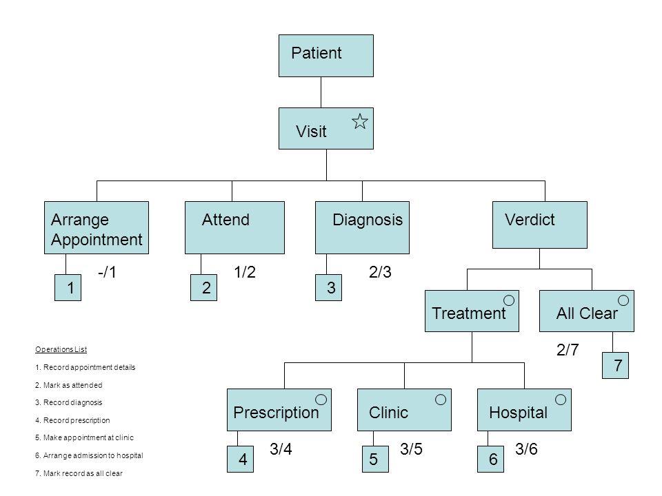 Patient Visit Arrange Appointment AttendDiagnosisVerdict TreatmentAll Clear PrescriptionClinicHospital -/11/22/3 3/43/53/6 111 14116 123 5 Operations List 1.