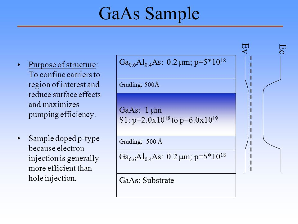 GaAs Sample Purpose of structure: To confine carriers to region of interest and reduce surface effects and maximizes pumping efficiency.