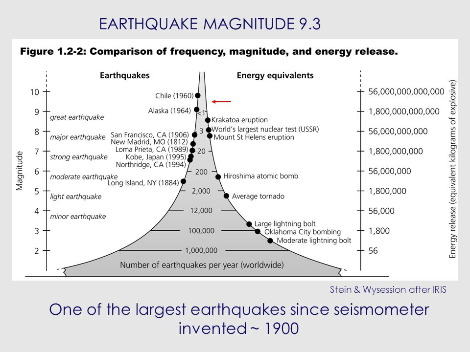 December 2004 indian ocean earthquake and tsunami ppt download 18 earthquake magnitude 93 one of the largest earthquakes since seismometer invented 1900 stein wysession after iris sciox Choice Image