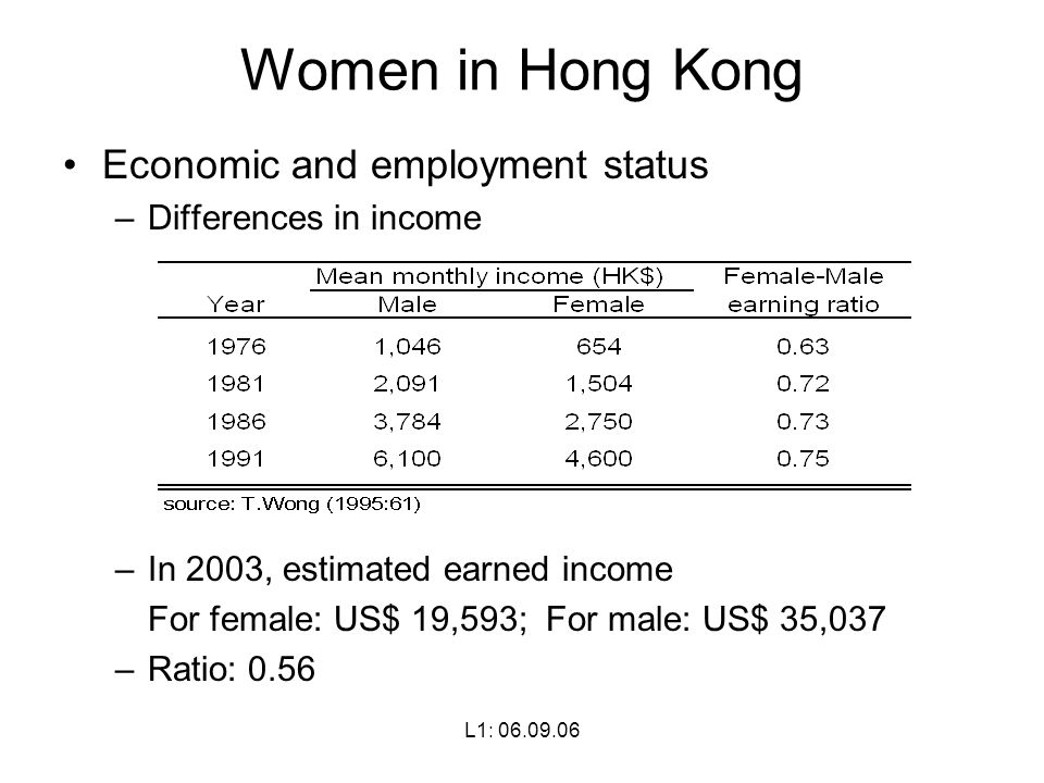 L1: Women in Hong Kong Economic and employment status –Differences in income –In 2003, estimated earned income For female: US$ 19,593; For male: US$ 35,037 –Ratio: 0.56