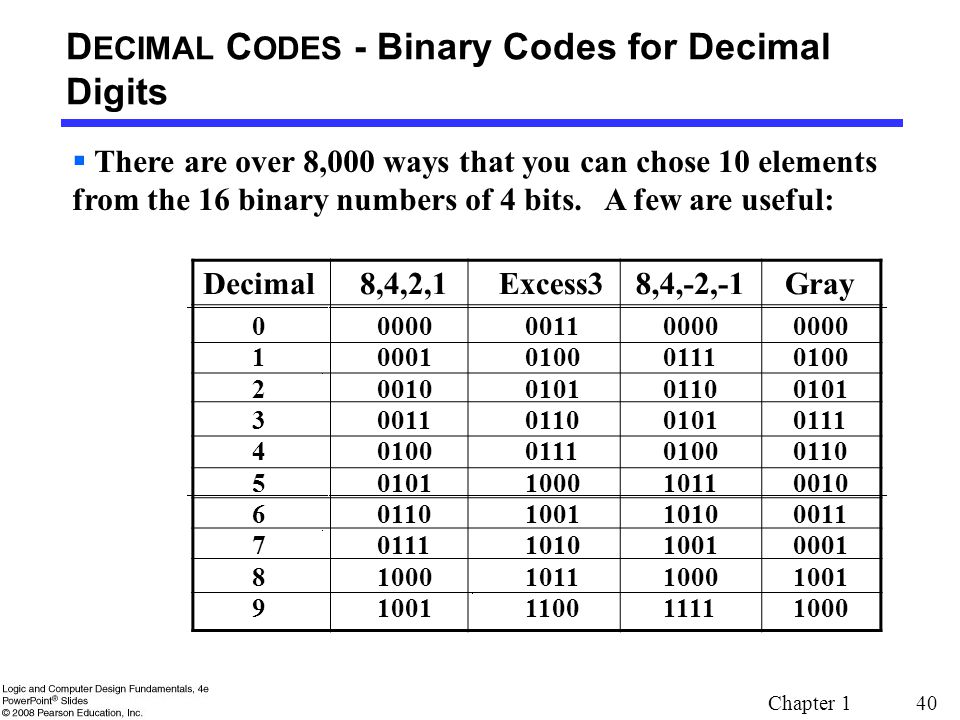 Бинарный Код Опционы