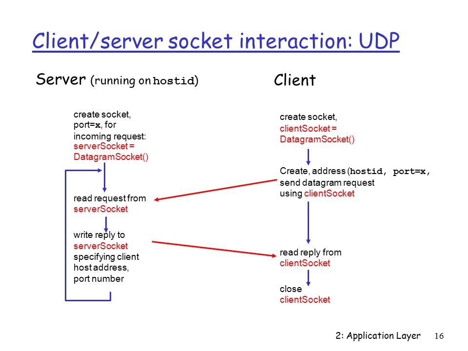 2: Application Layer16 Client/server socket interaction: UDP close clientSocket Server (running on hostid ) read reply from clientSocket create socket, clientSocket = DatagramSocket() Client Create, address ( hostid, port=x, send datagram request using clientSocket create socket, port= x, for incoming request: serverSocket = DatagramSocket() read request from serverSocket write reply to serverSocket specifying client host address, port number