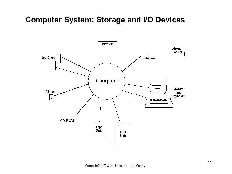 Comp 1001: IT & Architecture - Joe Carthy 11 Computer System: Storage and I/O Devices