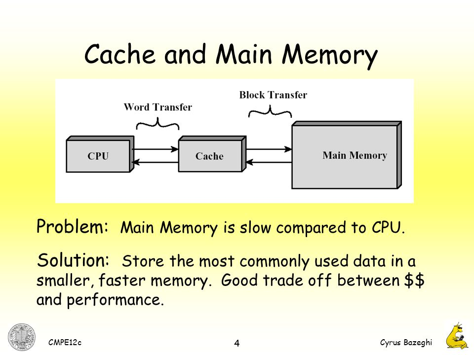 computer architecture, memory hierarchy  virtual memory some, block diagram of cache memory