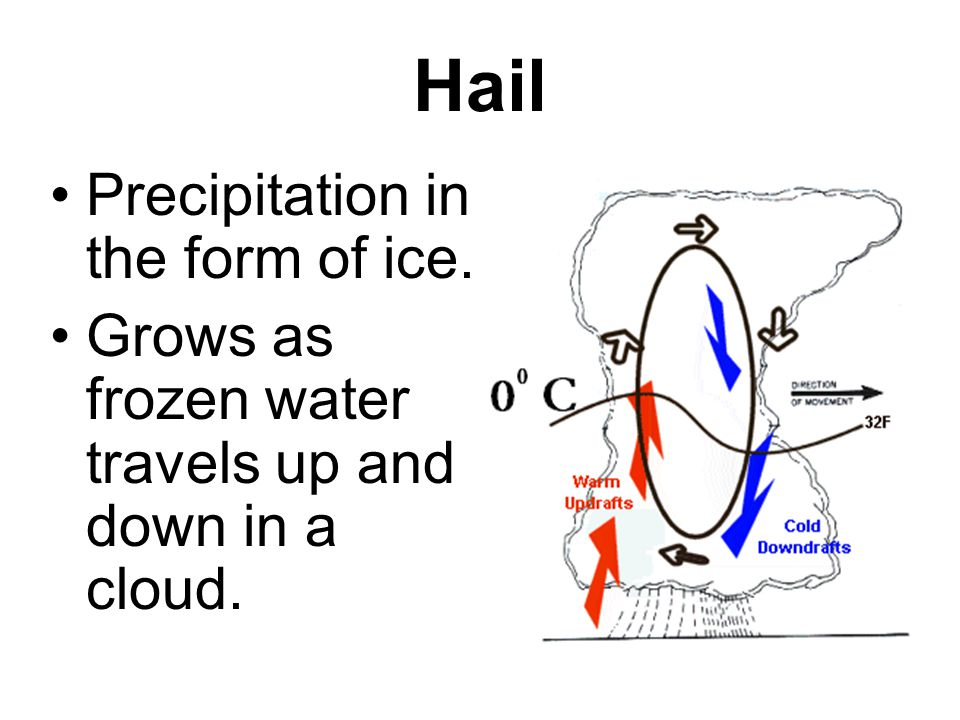 Precipitation Sleet – ice pellets that form when rain falls through a layer of freezing air.