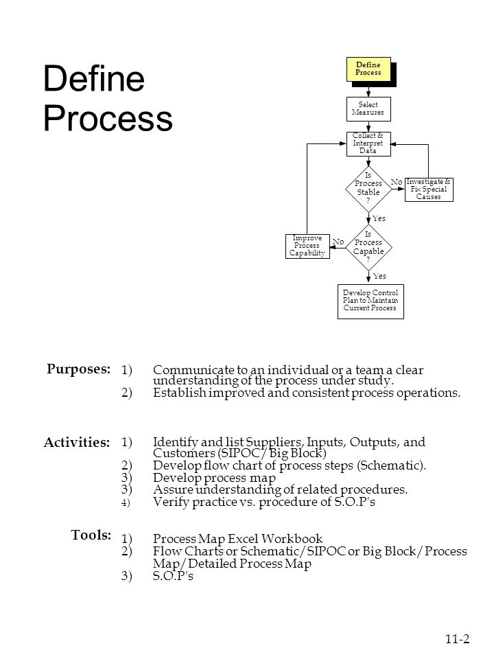 11 2 define process 1communicate to an individual or a team a clear - How To Develop A Process Map