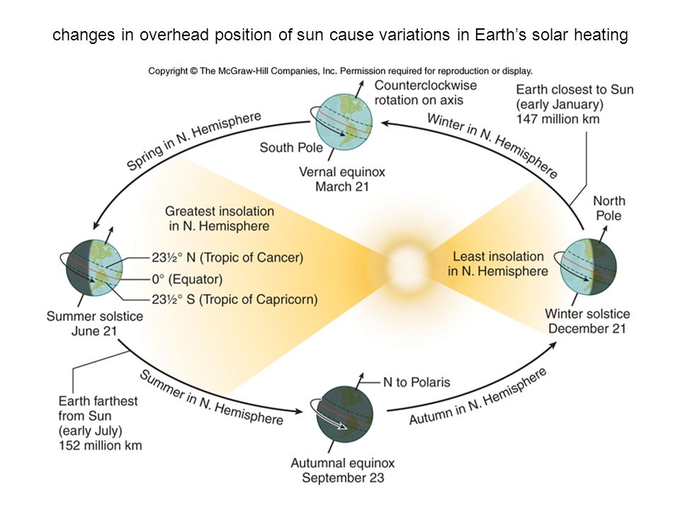 changes in overhead position of sun cause variations in Earth's solar heating
