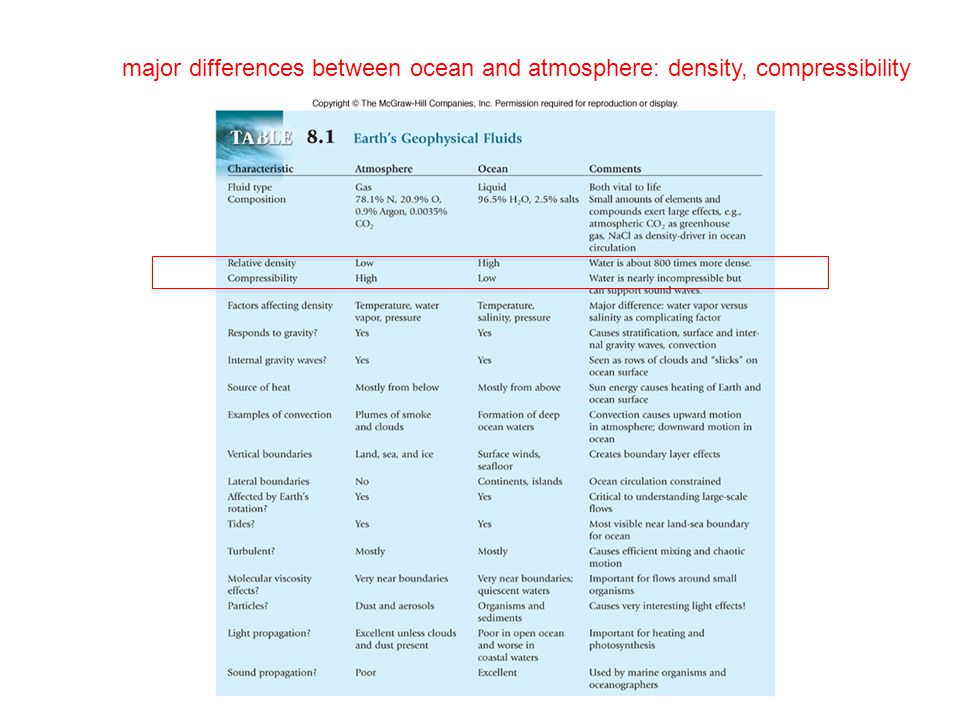 major differences between ocean and atmosphere: density, compressibility