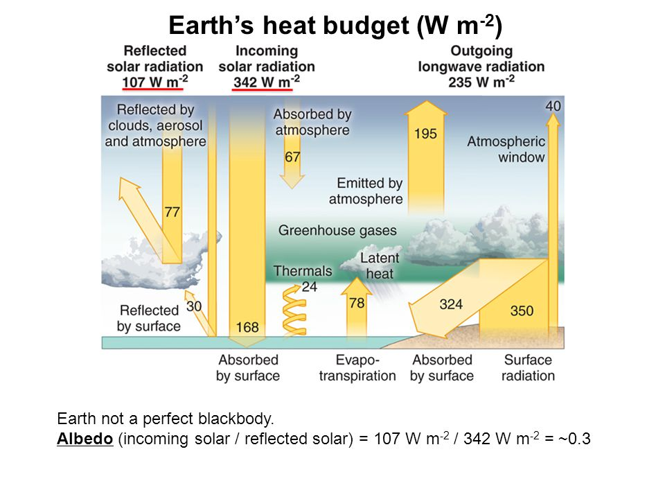 Earth's heat budget (W m -2 ) Earth not a perfect blackbody.