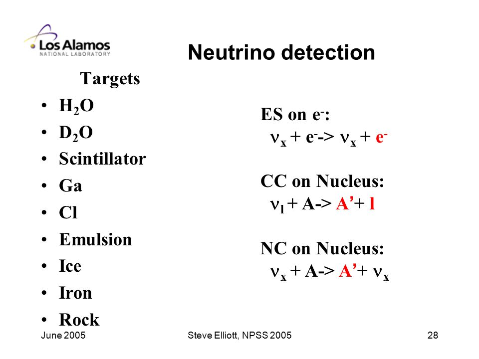 June 2005Steve Elliott, NPSS Neutrino detection Targets H 2 O D 2 O Scintillator Ga Cl Emulsion Ice Iron Rock ES on e - : x + e - -> x + e - CC on Nucleus: l + A-> A ' + l NC on Nucleus: x + A-> A ' + x