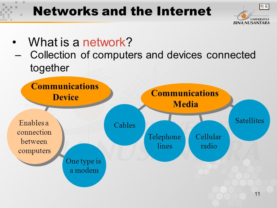 11 One type is a modem Networks and the Internet What is a network.