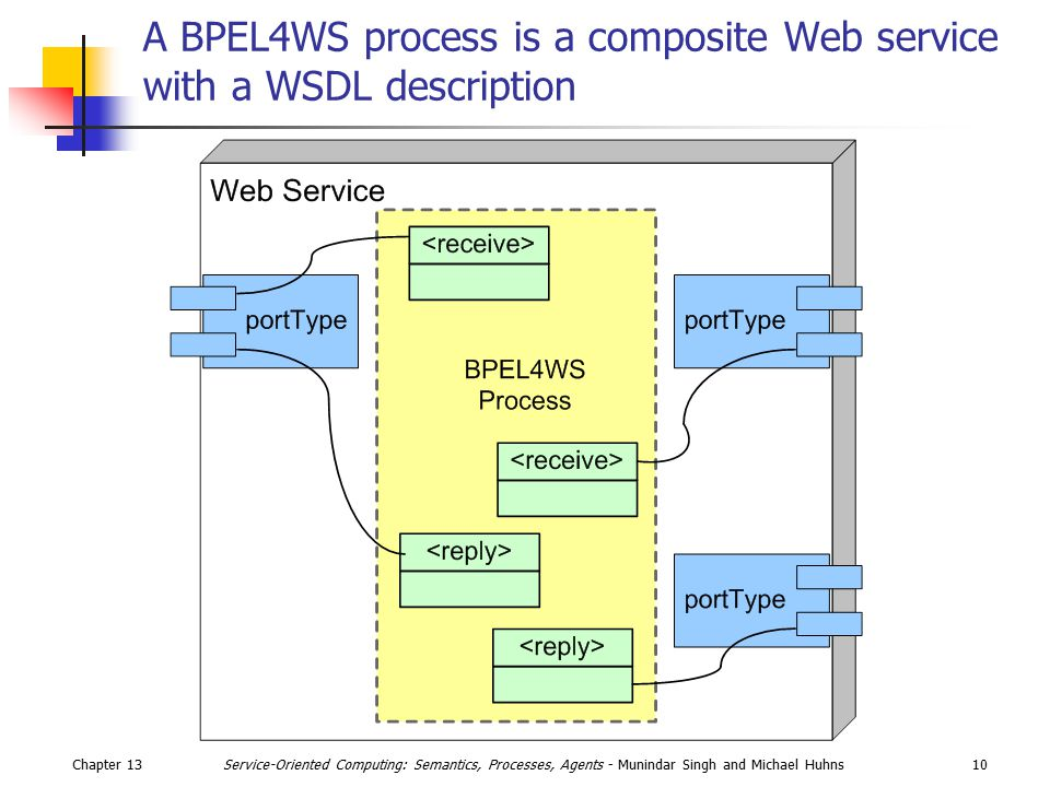 Chapter 1310Service-Oriented Computing: Semantics, Processes, Agents - Munindar Singh and Michael Huhns A BPEL4WS process is a composite Web service with a WSDL description