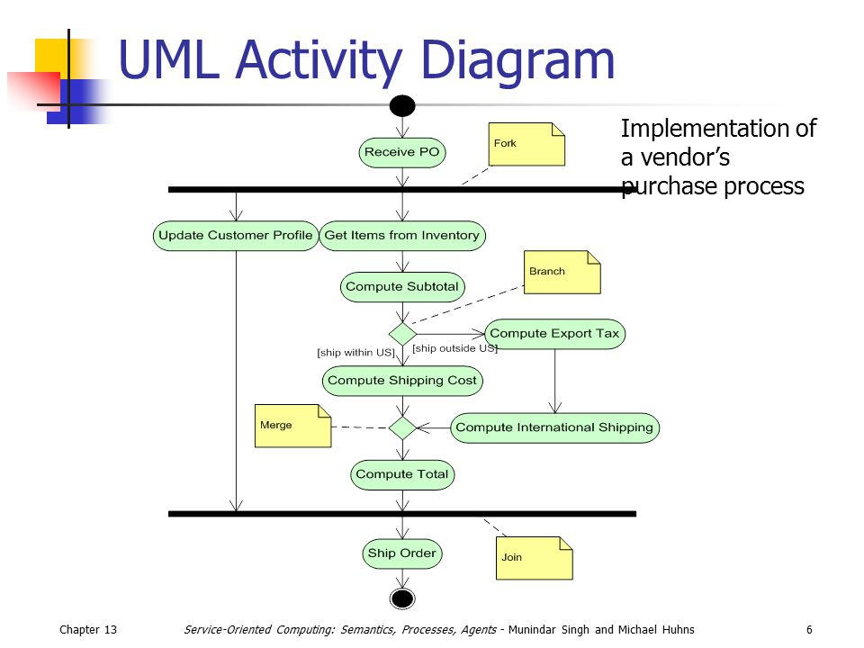 Chapter 136Service-Oriented Computing: Semantics, Processes, Agents - Munindar Singh and Michael Huhns UML Activity Diagram Implementation of a vendor's purchase process