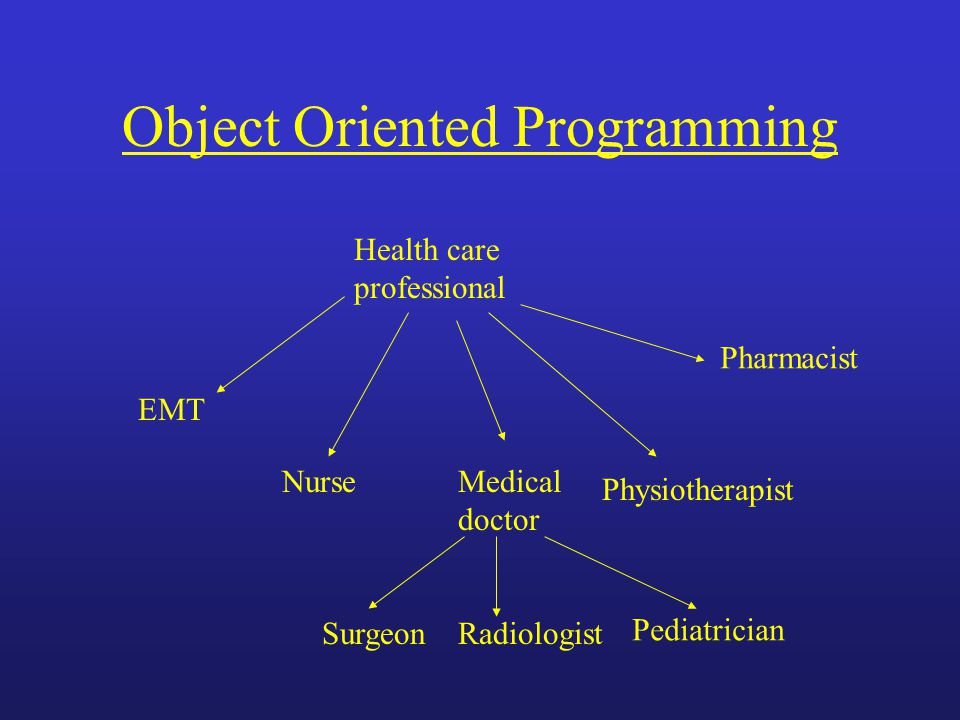 Object Oriented Programming Health care professional EMT NurseMedical doctor Physiotherapist Pharmacist SurgeonRadiologist Pediatrician