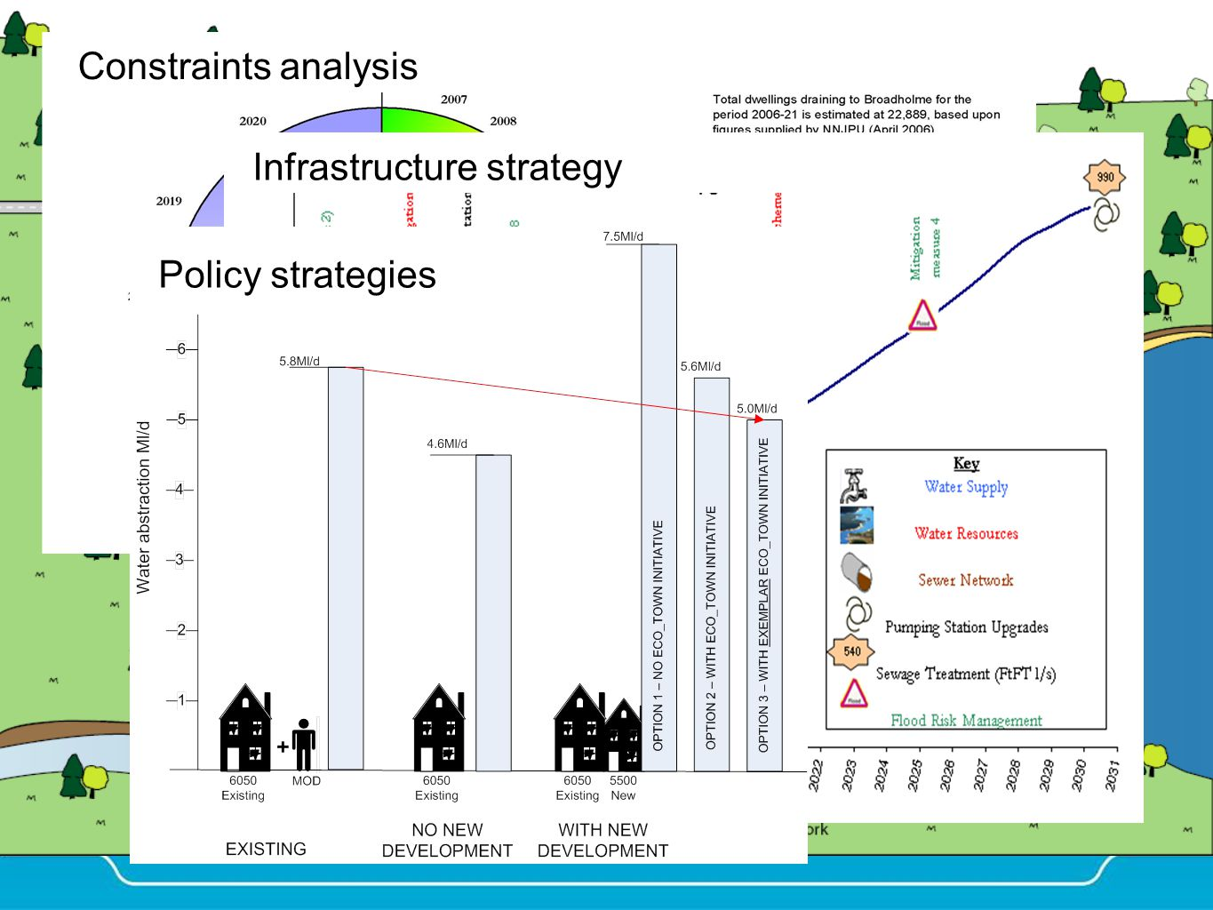 Constraints analysisInfrastructure strategy Policy strategies