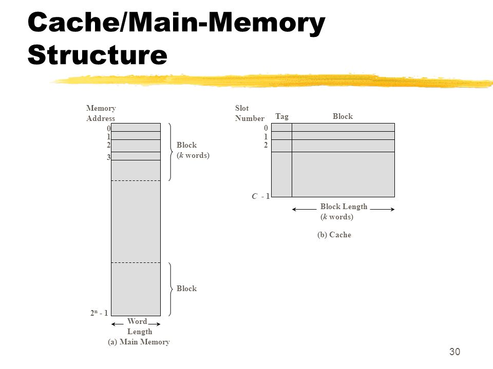 30 Cache/Main-Memory Structure Memory Address n - 1 Block (k words) Word Length Slot Number TagBlock C - 1 Block Length (k words) (a) Main Memory (b) Cache