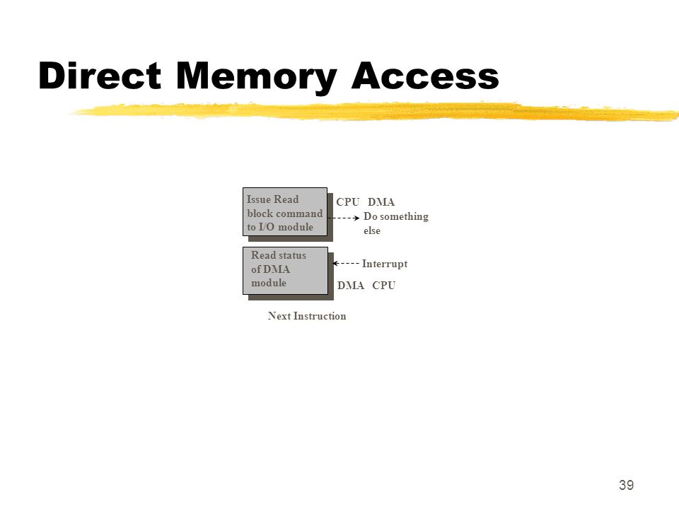 39 Direct Memory Access Next Instruction CPU DMA Interrupt DMA CPU Do something else Issue Read block command to I/O module Read status of DMA module