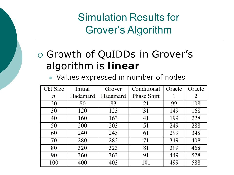 Simulation Results for Grover's Algorithm  Growth of QuIDDs in Grover's algorithm is linear Values expressed in number of nodes