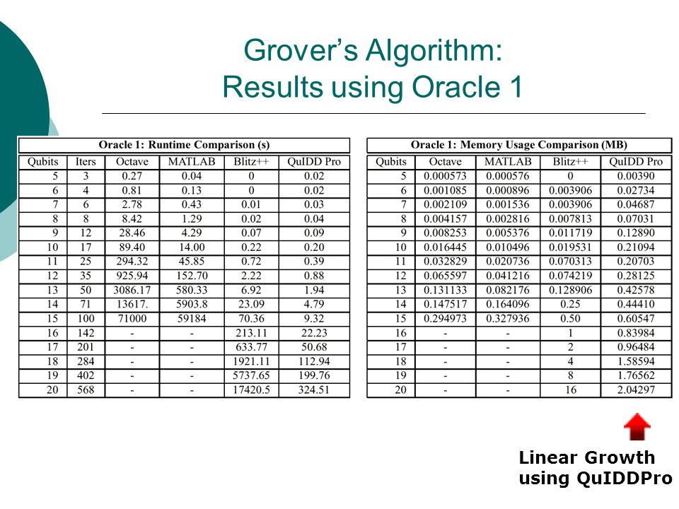 Grover's Algorithm: Results using Oracle 1 Linear Growth using QuIDDPro